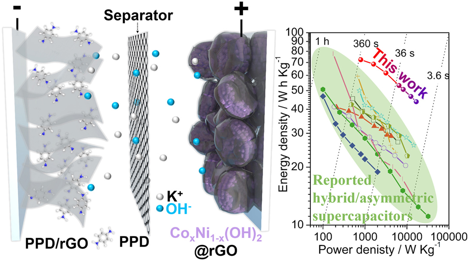 Publications Liu Group Georgia Tech Manganese Zeolite Super 1 Kg Chen C Qu D Dang P Wong M A High Energy Long Cycle Life Hybrid Supercapacitor Based On Graphene Composite Electrodes Storage